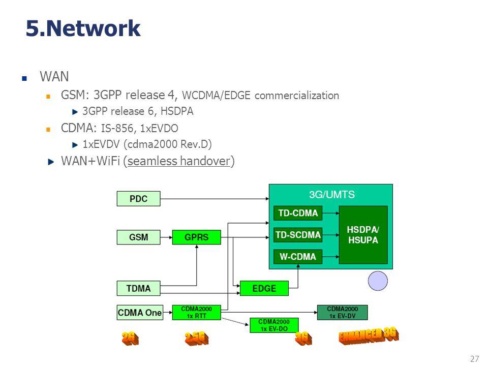 27 5.Network WAN GSM: 3GPP release 4, WCDMA/EDGE commercialization 3GPP release 6, HSDPA CDMA: IS-856, 1xEVDO 1xEVDV (cdma2000 Rev.D) WAN+WiFi (seamle