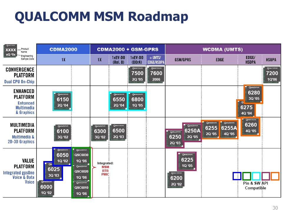 30 QUALCOMM MSM Roadmap