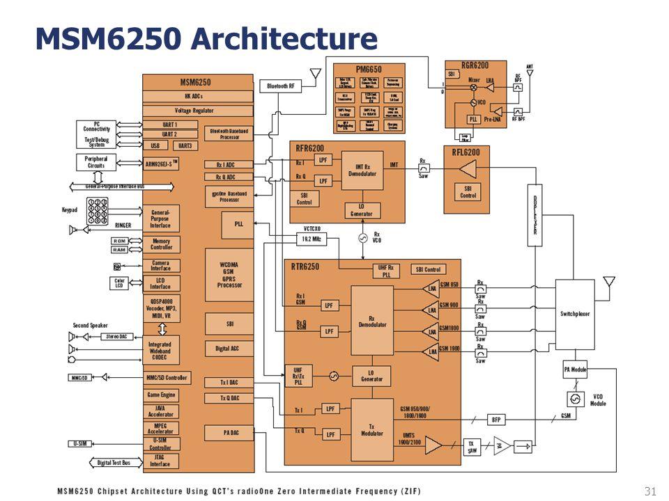 31 MSM6250 Architecture