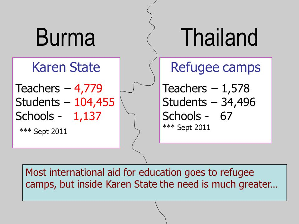 BurmaThailand Karen State Teachers – 4,779 Students – 104,455 Schools - 1,137 *** Sept 2011 Refugee camps Teachers – 1,578 Students – 34,496 Schools -