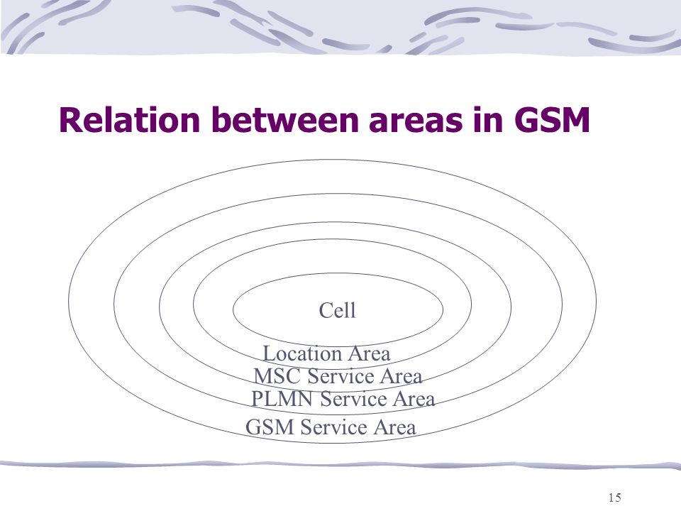 15 Relation between areas in GSM Location Area Cell Location Area MSC Service Area PLMN Service Area GSM Service Area