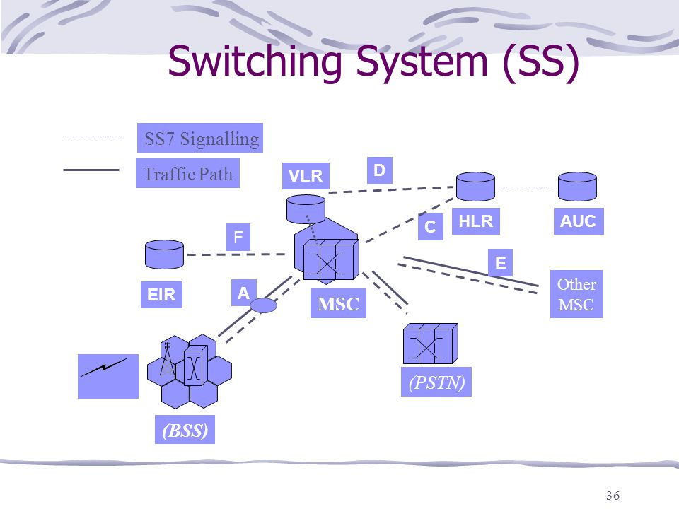 36 Switching System (SS) MSC (PSTN) VLR HLRAUC EIR D C SS7 Signalling Traffic Path F (BSS) A E Other MSC
