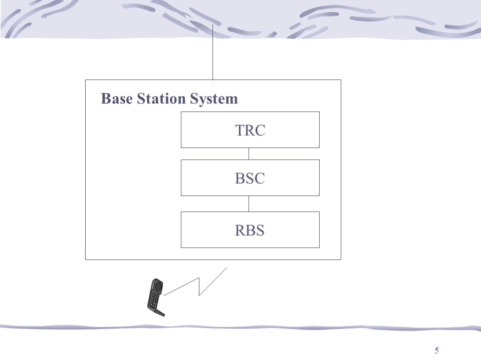 5 TRC BSC RBS Base Station System