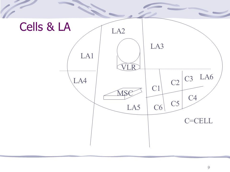 9 Cells & LA MSC VLR LA1 LA2 LA3 LA6 LA4 LA5 C1 C2 C3 C6 C5 C4 C=CELL