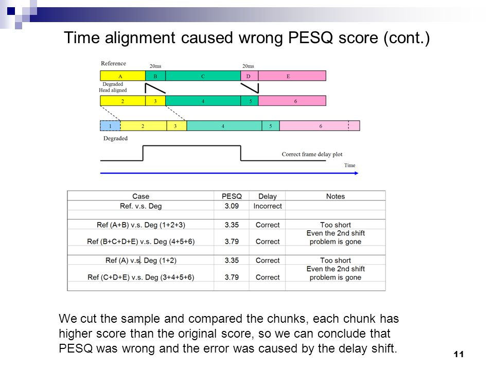 11 Time alignment caused wrong PESQ score (cont.) We cut the sample and compared the chunks, each chunk has higher score than the original score, so we can conclude that PESQ was wrong and the error was caused by the delay shift.