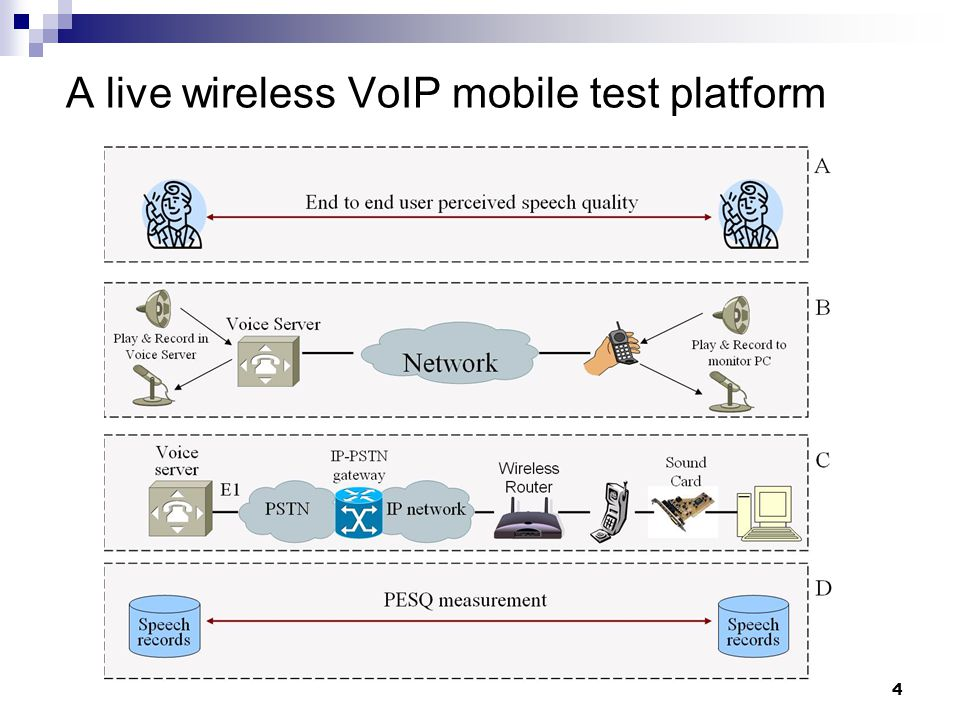 4 A live wireless VoIP mobile test platform