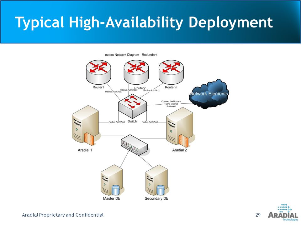 Typical High-Availability Deployment Aradial Proprietary and Confidential29