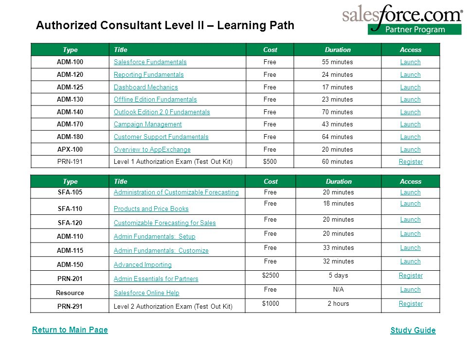 Authorized Consultant Level II – Learning Path TypeTitle CostDurationAccess SFA-105Administration of Customizable Forecasting Free20 minutesLaunch SFA-110Products and Price Books Free18 minutesLaunch SFA-120Customizable Forecasting for Sales Free20 minutesLaunch ADM-110Admin Fundamentals: Setup Free20 minutesLaunch ADM-115Admin Fundamentals: Customize Free33 minutesLaunch ADM-150Advanced Importing Free32 minutesLaunch PRN-201Admin Essentials for Partners $25005 daysRegister ResourceSalesforce Online Help FreeN/ALaunch PRN-291Level 2 Authorization Exam (Test Out Kit) $10002 hoursRegister TypeTitleCostDurationAccess ADM-100Salesforce FundamentalsFree55 minutesLaunch ADM-120Reporting FundamentalsFree24 minutesLaunch ADM-125Dashboard MechanicsFree17 minutesLaunch ADM-130Offline Edition FundamentalsFree23 minutesLaunch ADM-140Outlook Edition 2.0 FundamentalsFree70 minutesLaunch ADM-170Campaign ManagementFree43 minutesLaunch ADM-180Customer Support FundamentalsFree64 minutesLaunch APX-100Overview to AppExchangeFree20 minutesLaunch PRN-191Level 1 Authorization Exam (Test Out Kit)$50060 minutesRegister Study Guide Return to Main Page