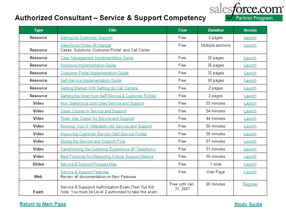 Authorized Consultant – Service & Support Competency TypeTitle CostDurationAccess ResourceSetting Up Customer Support Free2 pagesLaunch Resource Salesforce Winter 08 Manual Cases, Solutions, Customer Portal, and Call Center FreeMultiple sectionsLaunch ResourceCase Management Implementation Guide Free32 pagesLaunch ResourceSolutions Implementation Guide Free36 pagesLaunch ResourceCustomer Portal Implementation Guide Free32 pagesLaunch ResourceSelf-Service Implementation Guide Free30 pagesLaunch ResourceGetting Started With Setting Up Call Centers Free2 pagesLaunch ResourceGetting the Most from Self-Service & Customer Portals Free2 pagesLaunch Video How Salesforce.com Uses Service and Support Free55 minutesLaunch Video Crash Course in Service and Support Free54 minutesLaunch Video Three Use Cases for Service and Support Free44 minutesLaunch Video Running Your IT Helpdesk with Service and Support Free56 minutesLaunch Video Improving Customer Service (Self-Service Portal) Free58 minutesLaunch Video Stump the Service and Support Pros Free57 minutesLaunch Video Transforming the Customer Experience (IP Telephony) Free51 minutesLaunch Video Best Practices for Measuring Critical Support Metrics Free56 minutesLaunch SlidesService & Support Process Map Free1 slideLaunch Web Service & Support Features Review all documentation on New Features FreeWeb PageLaunch Exam Service & Suppport Authorization Exam (Test Out Kit) Note: You must be Level 2 authorized to take this exam.