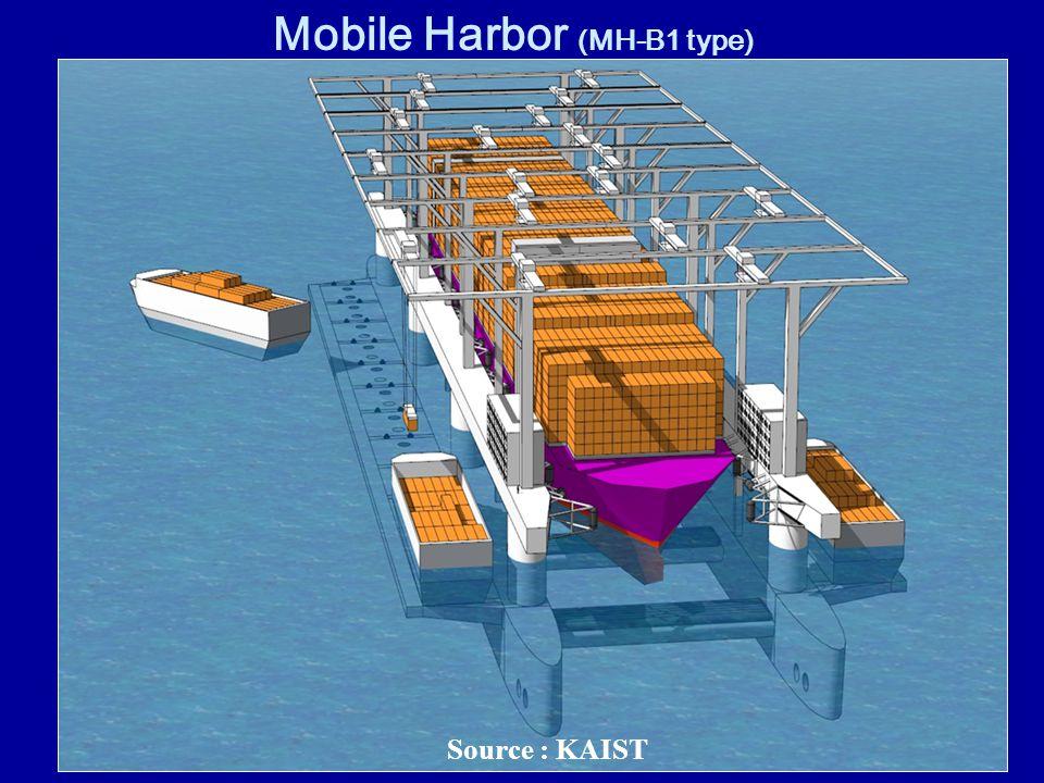 Offshore Floating Terminal Source : Abdel Maksoud et. al. 2007