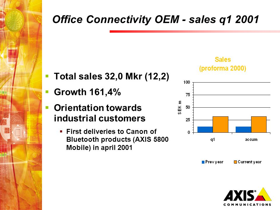 Office Connectivity OEM - sales q1 2001 Total sales 32,0 Mkr (12,2) Growth 161,4% Orientation towards industrial customers First deliveries to Canon o