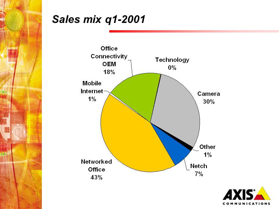 Sales mix q1-2001