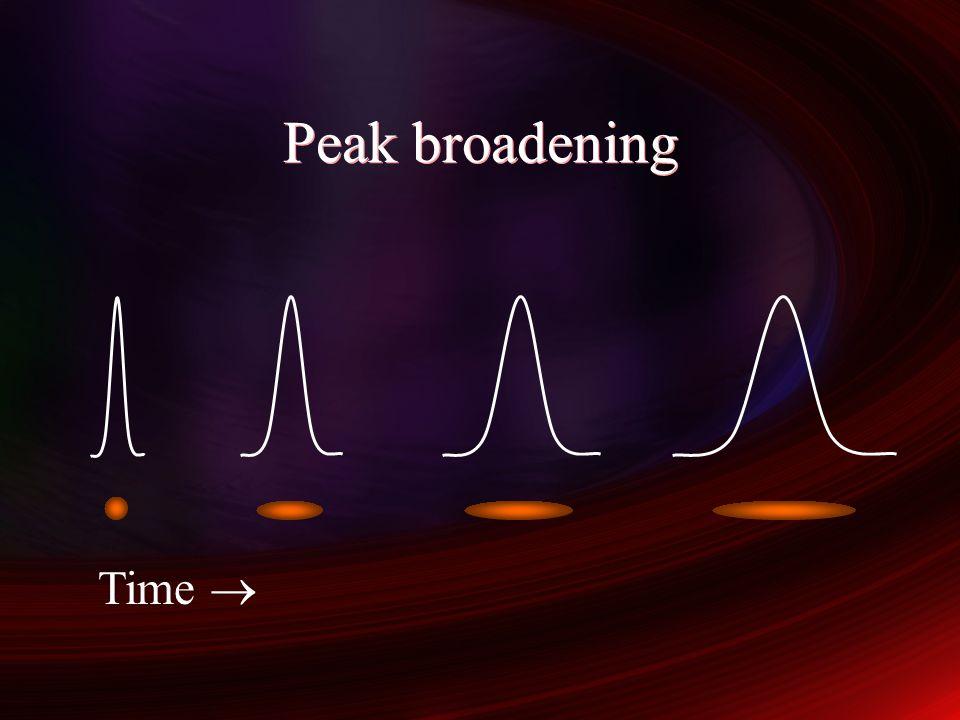 Peak broadening Time