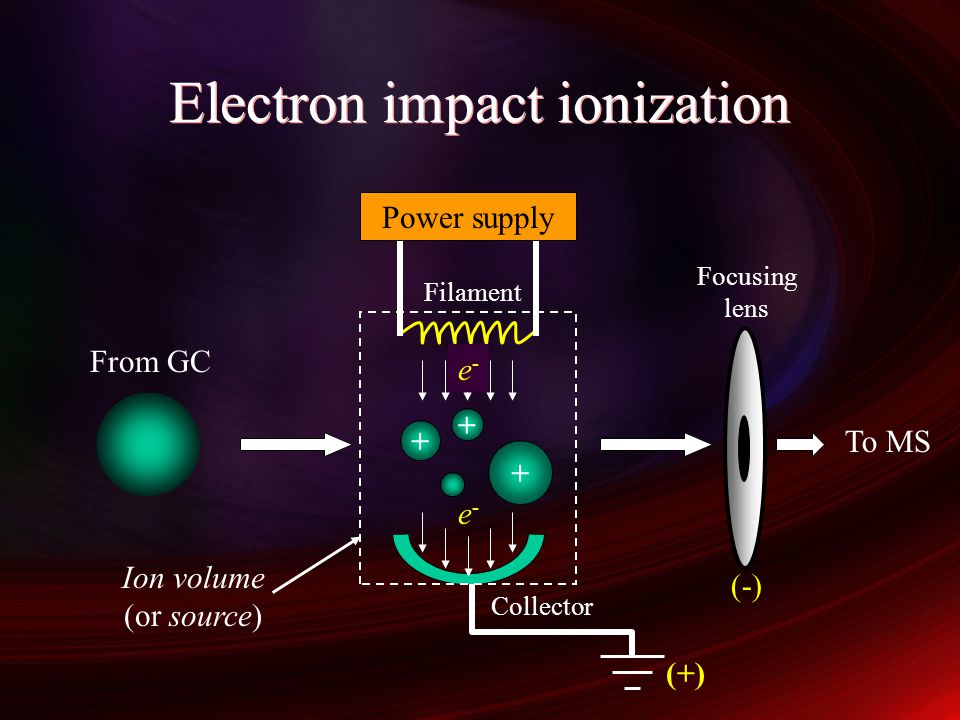 Electron impact ionization e-e- e-e- + + + (+) From GC To MS Filament Collector Ion volume (or source) Focusing lens (-) Power supply