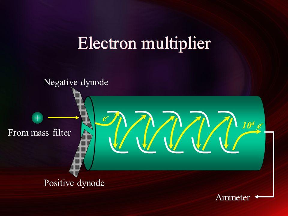Electron multiplier e-e- 10 4 e - + From mass filter Positive dynode Negative dynode Ammeter