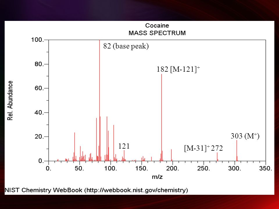 303 (M + ) [M-31] + 272 182 [M-121] + 82 (base peak) 121