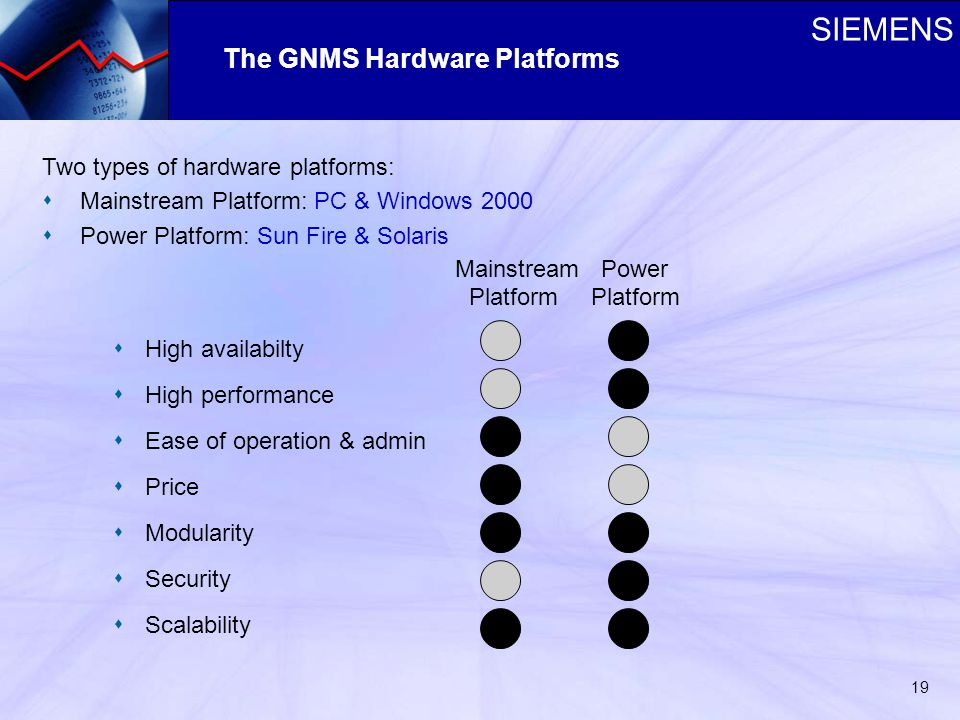 SIEMENS 19 Two types of hardware platforms: s Mainstream Platform: PC & Windows 2000 s Power Platform: Sun Fire & Solaris Mainstream Power Platform Platform s High availabilty s High performance s Ease of operation & admin s Price s Modularity s Security s Scalability The GNMS Hardware Platforms