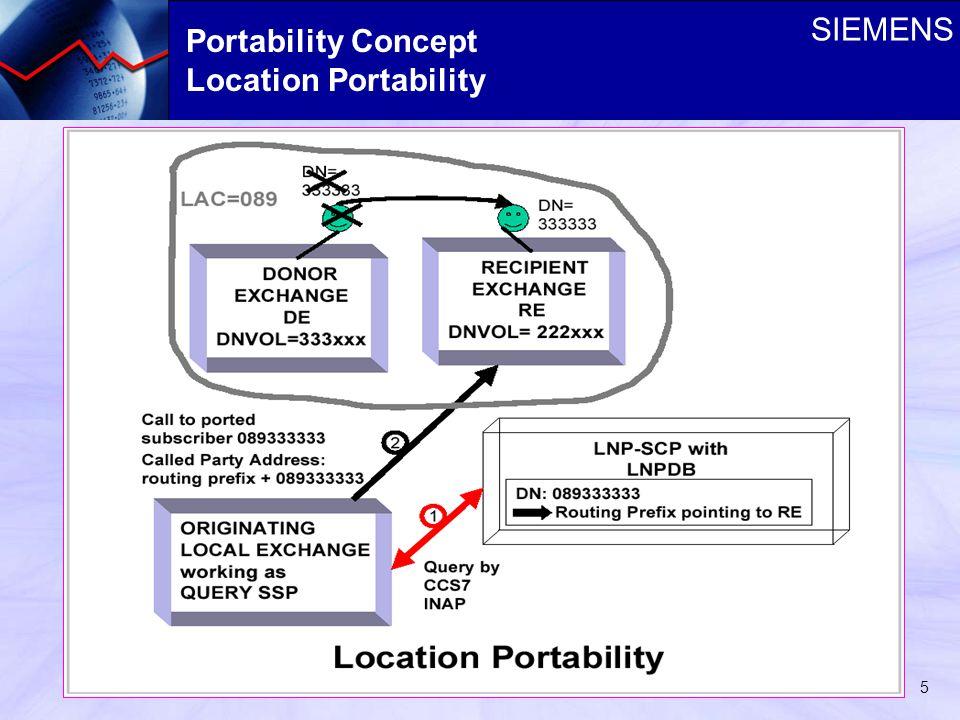 SIEMENS 5 Portability Concept Location Portability