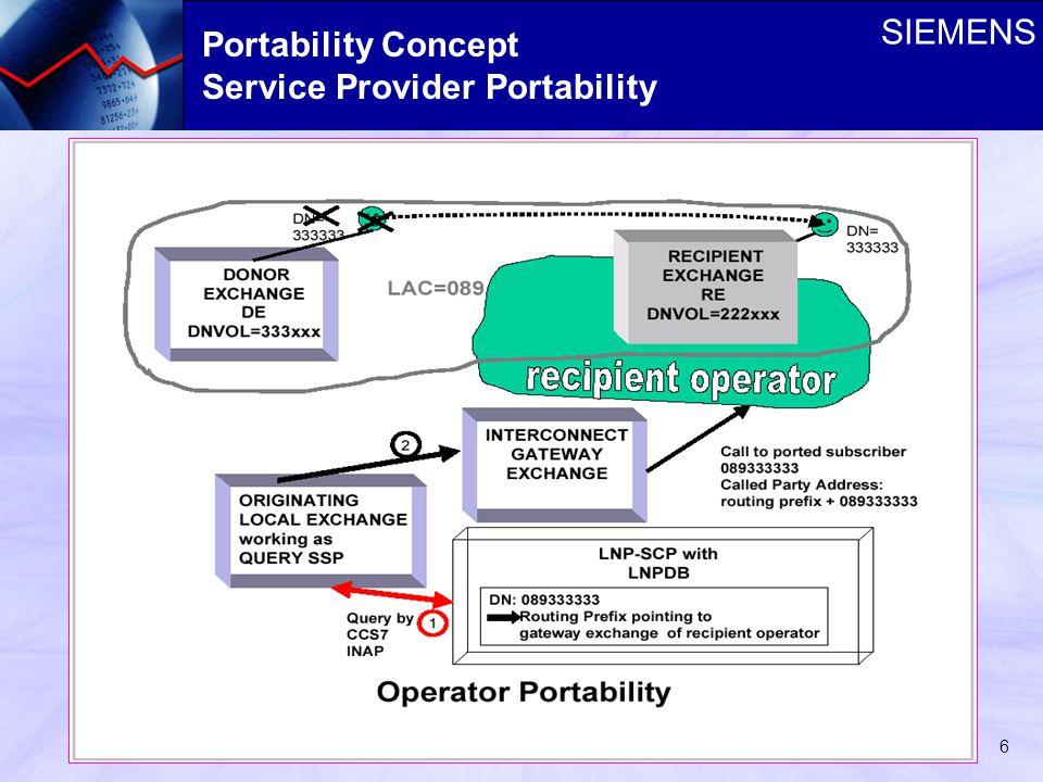 SIEMENS 6 Portability Concept Service Provider Portability