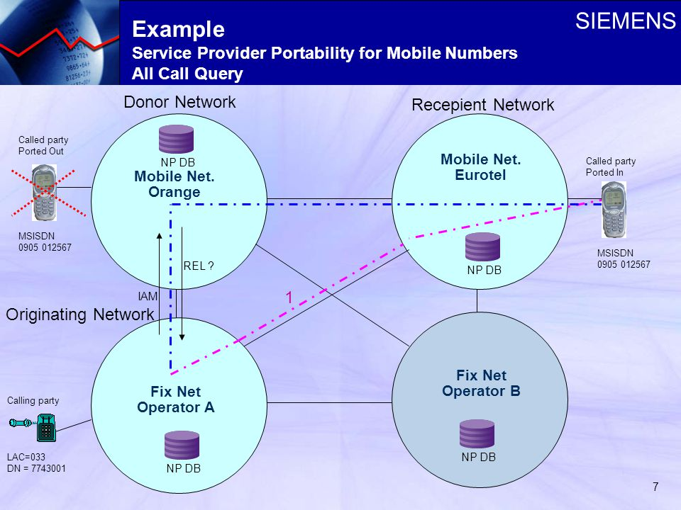 SIEMENS 7 Example Service Provider Portability for Mobile Numbers All Call Query Fix Net Operator A Mobile Net.