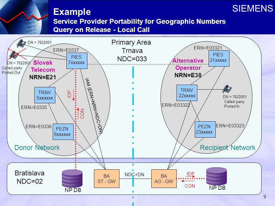 SIEMENS 9 Example Service Provider Portability for Geographic Numbers Query on Release - Local Call TRNV 5xxxxxx PIES 7xxxxxx PEZN 6xxxxxx Primary Area Trnava NDC=033 Slovak Telecom NRN=E21 ERN=E0337 ERN=E0335 ERN=E0336 TRNV 22xxxxx PIES 21xxxxx PEZN 23xxxxx Alternative Operator NRN=E38 ERN=E03321 ERN=E03322 ERN=E03323 BA ST - GW BA AO - GW NP DB DN = 7622001 IAM (ERN+NRN+NDC+DN) NDC+DN NP DB Bratislava NDC=02 Called party Ported Out Called party Ported In Recipient NetworkDonor Network IDP CON IDP CON