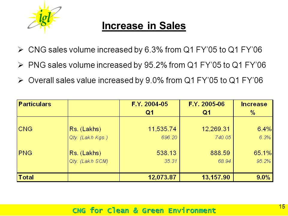 CNG for Clean & Green Environment 15 Increase in Sales CNG sales volume increased by 6.3% from Q1 FY05 to Q1 FY06 PNG sales volume increased by 95.2% from Q1 FY05 to Q1 FY06 Overall sales value increased by 9.0% from Q1 FY05 to Q1 FY06