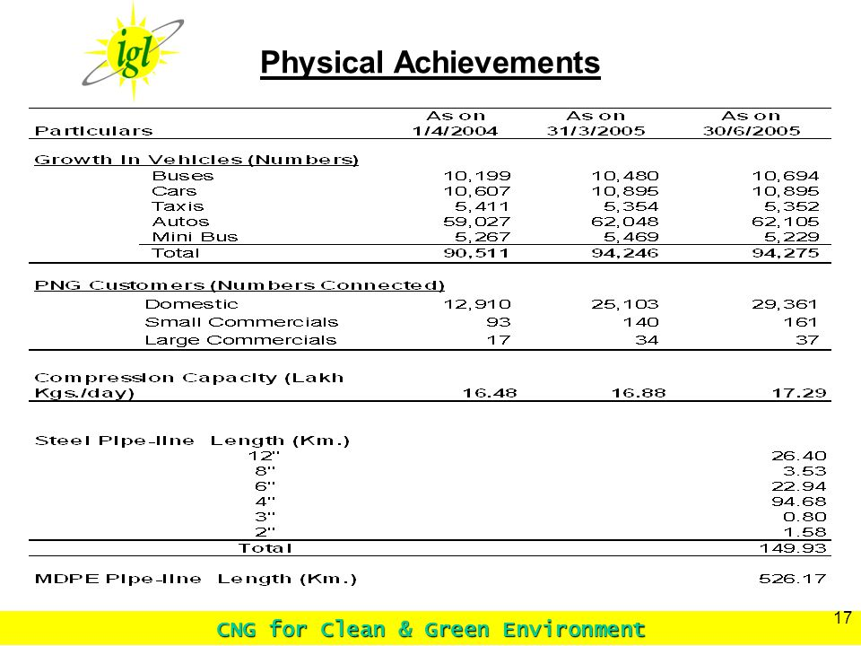 CNG for Clean & Green Environment 17 Physical Achievements