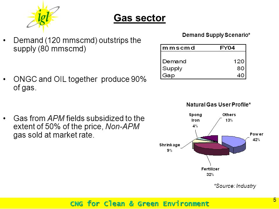 CNG for Clean & Green Environment 5 Gas sector Demand (120 mmscmd) outstrips the supply (80 mmscmd) ONGC and OIL together produce 90% of gas.