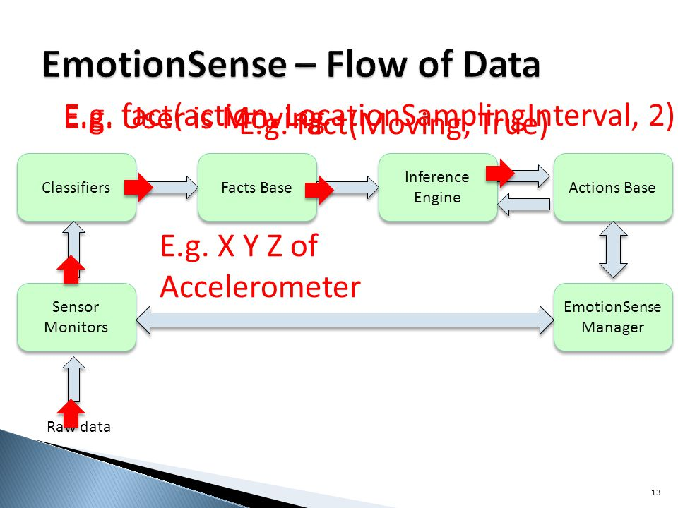 13 Classifiers Facts Base Inference Engine Actions Base EmotionSense Manager Sensor Monitors Raw data E.g.