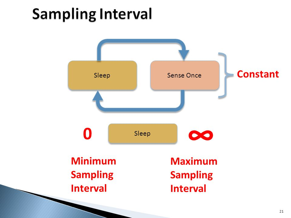 21 Sleep Sense Once Sleep 0 Minimum Sampling Interval Maximum Sampling Interval Constant