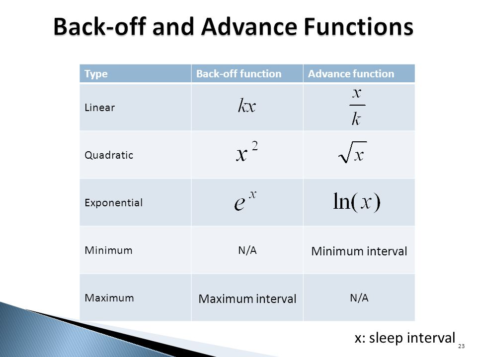 TypeBack-off functionAdvance function Linear Quadratic Exponential MinimumN/A Minimum interval Maximum Maximum interval N/A 23 x: sleep interval