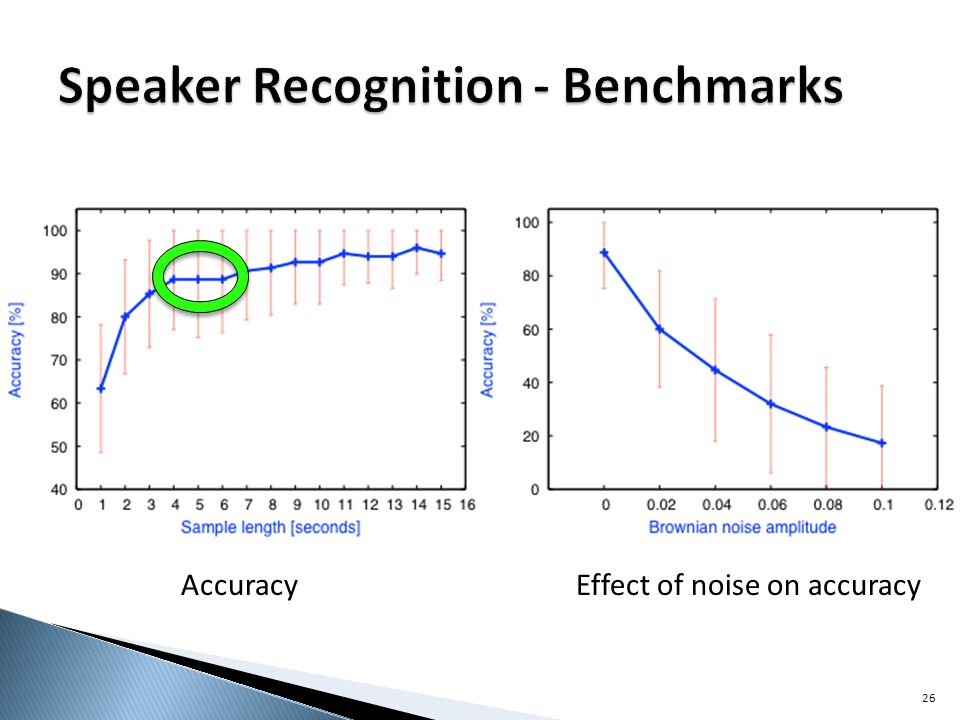 Accuracy Effect of noise on accuracy 26