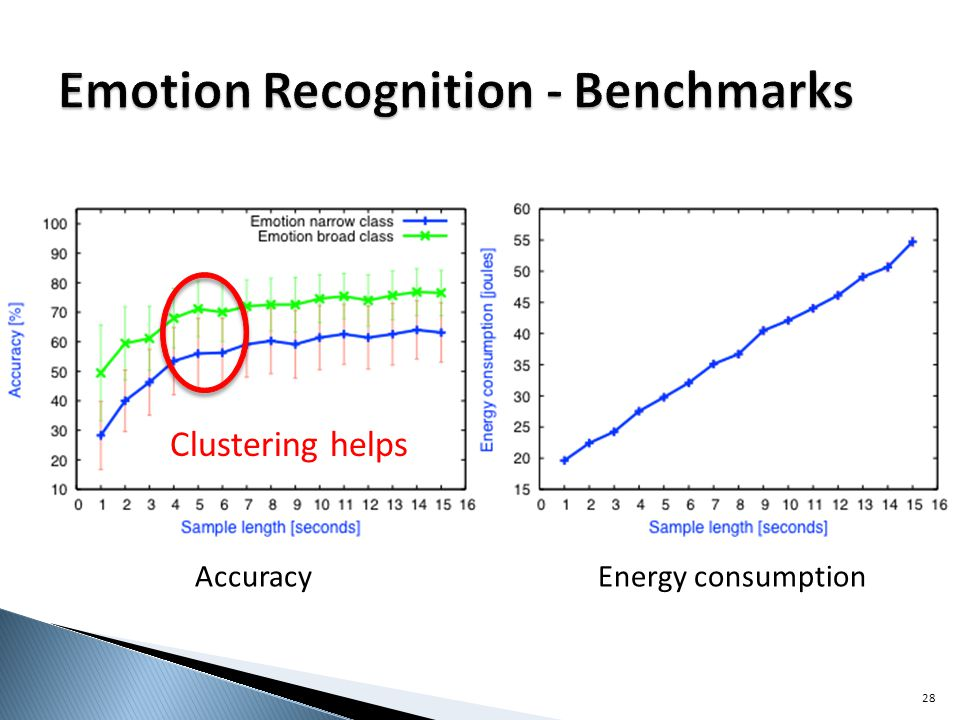 Accuracy Energy consumption 28 Clustering helps