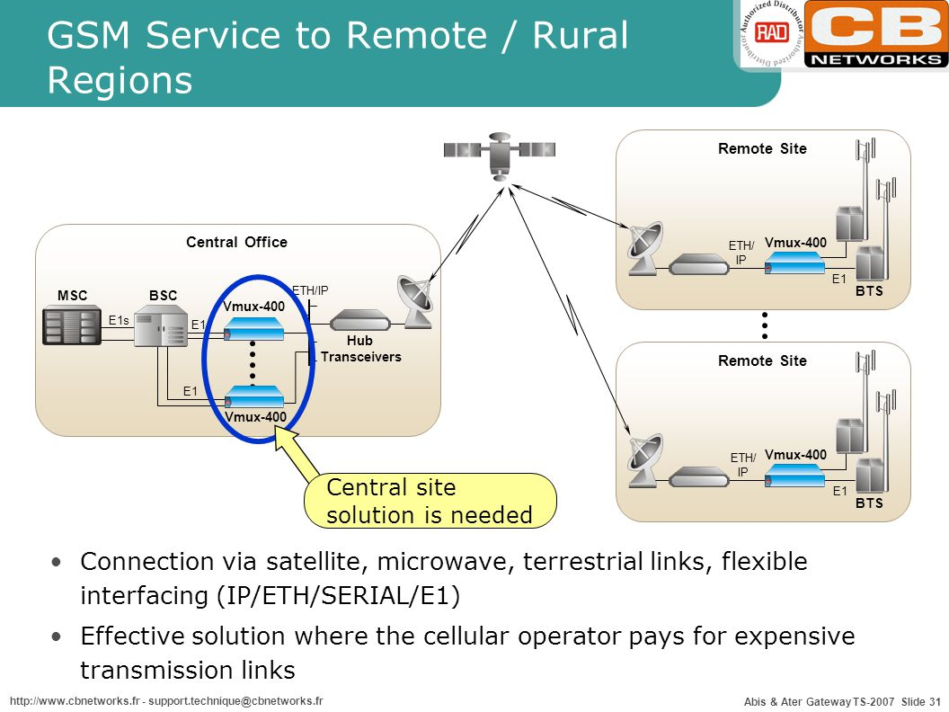 Abis & Ater Gateway TS-2007 Slide 31 http://www.cbnetworks.fr - support.technique@cbnetworks.fr ETH/IP Vmux-400 Central Office MSCBSC E1s Hub Transceivers E1 Vmux-400 E1 Remote Site ETH/ IP E1 Vmux-400 BTS Remote Site ETH/ IP E1 Vmux-400 BTS GSM Service to Remote / Rural Regions Connection via satellite, microwave, terrestrial links, flexible interfacing (IP/ETH/SERIAL/E1) Effective solution where the cellular operator pays for expensive transmission links Central site solution is needed