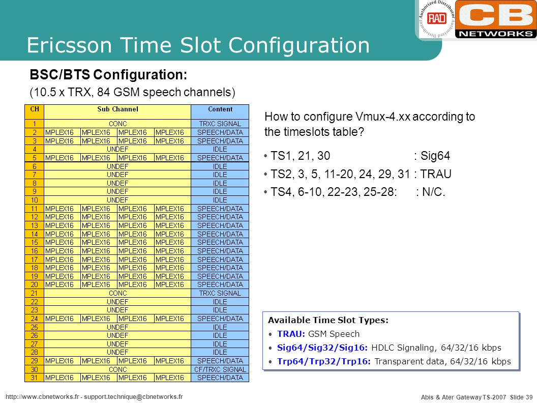Abis & Ater Gateway TS-2007 Slide 39 http://www.cbnetworks.fr - support.technique@cbnetworks.fr Ericsson Time Slot Configuration BSC/BTS Configuration
