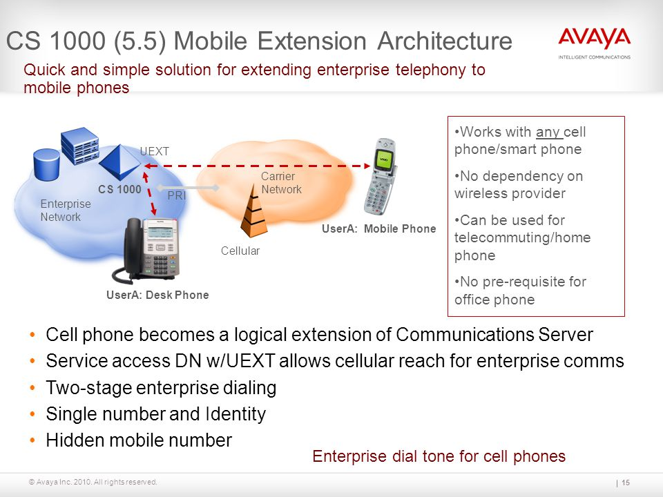 © Avaya Inc. 2010. All rights reserved. 15 CS 1000 (5.5) Mobile Extension Architecture Quick and simple solution for extending enterprise telephony to