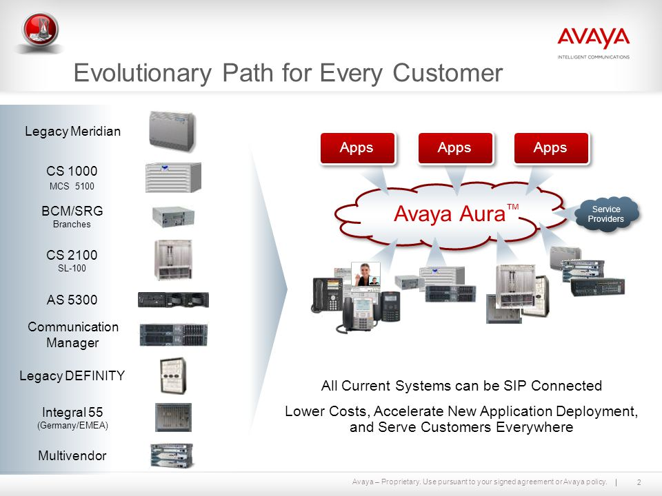 Avaya – Proprietary. Use pursuant to your signed agreement or Avaya policy. Legacy Meridian CS 1000 MCS 5100 BCM/SRG Branches CS 2100 SL-100 Legacy DE