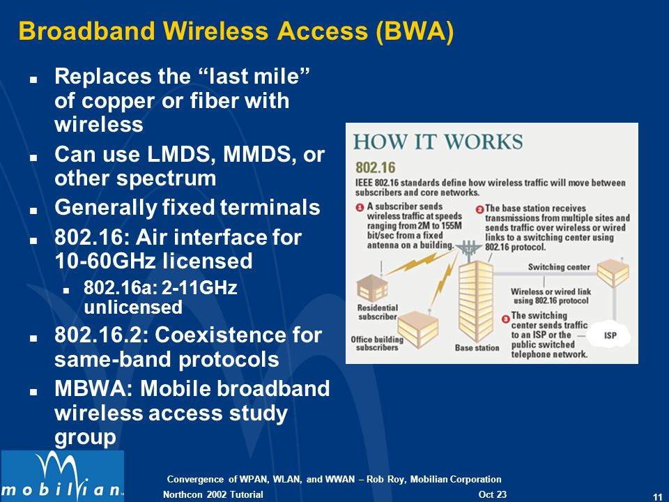 Convergence of WPAN, WLAN, and WWAN – Rob Roy, Mobilian Corporation 11 Oct 23 2002 Northcon 2002 Tutorial Broadband Wireless Access (BWA) n Replaces t