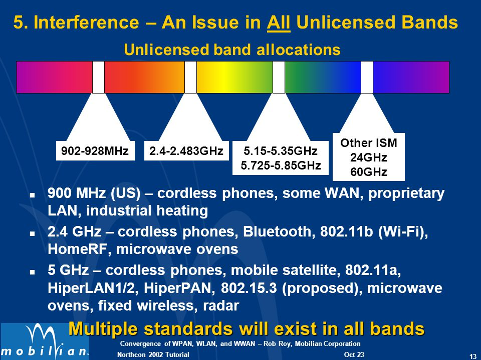 Convergence of WPAN, WLAN, and WWAN – Rob Roy, Mobilian Corporation 13 Oct 23 2002 Northcon 2002 Tutorial 5. Interference – An Issue in All Unlicensed