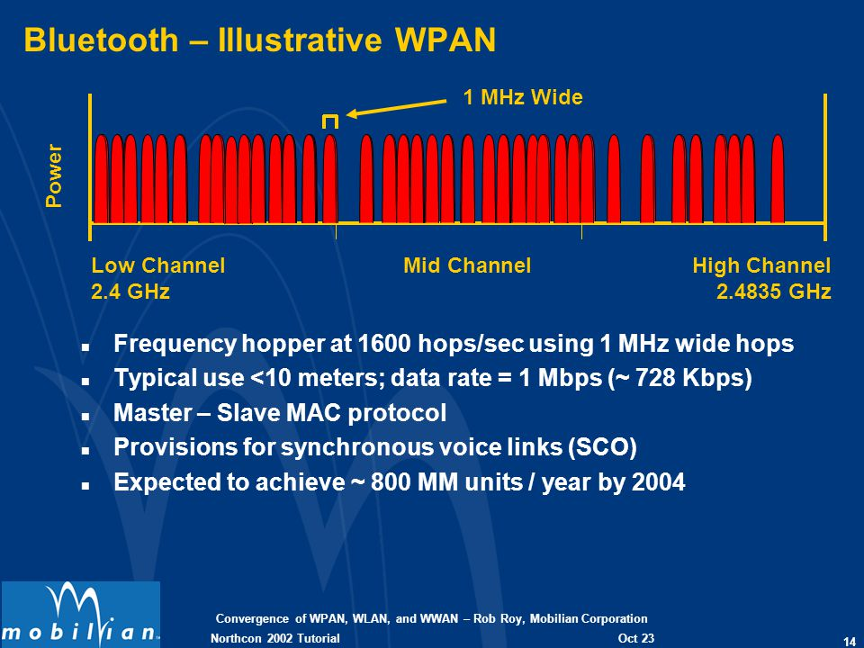 Convergence of WPAN, WLAN, and WWAN – Rob Roy, Mobilian Corporation 14 Oct 23 2002 Northcon 2002 Tutorial Bluetooth – Illustrative WPAN n Frequency ho