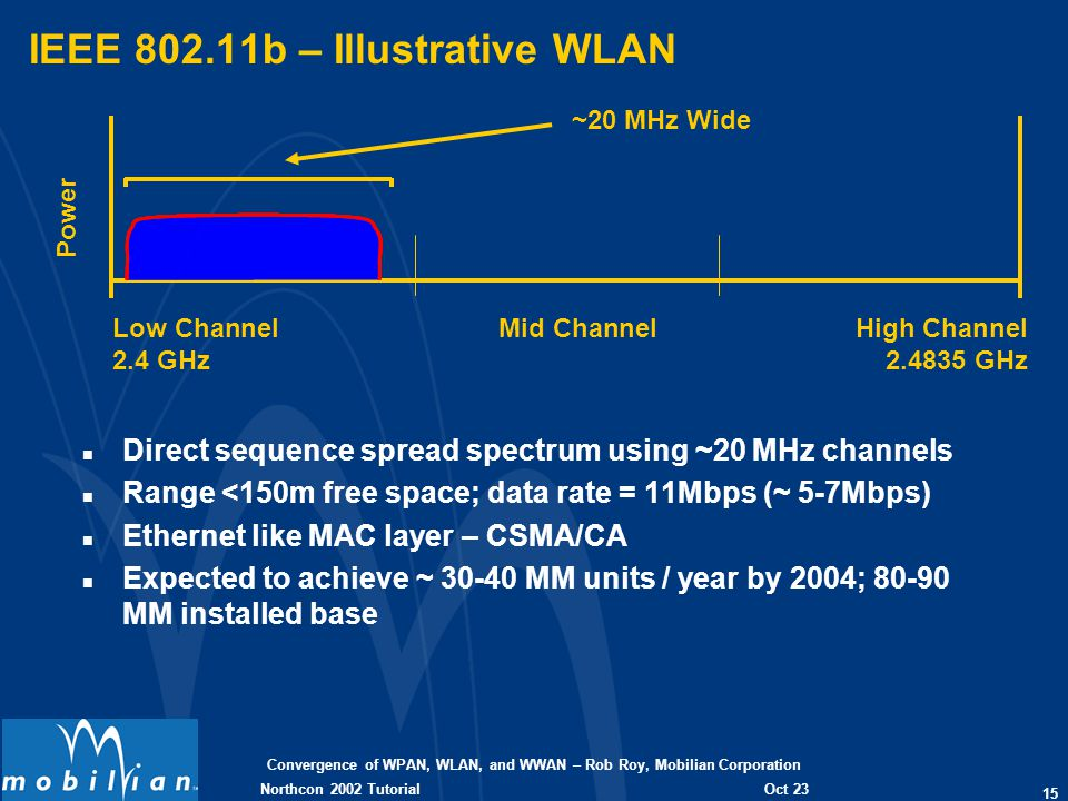 Convergence of WPAN, WLAN, and WWAN – Rob Roy, Mobilian Corporation 15 Oct 23 2002 Northcon 2002 Tutorial IEEE 802.11b – Illustrative WLAN n Direct se