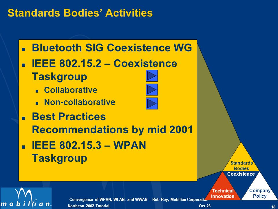 Convergence of WPAN, WLAN, and WWAN – Rob Roy, Mobilian Corporation 18 Oct 23 2002 Northcon 2002 Tutorial Standards Bodies Activities n Bluetooth SIG