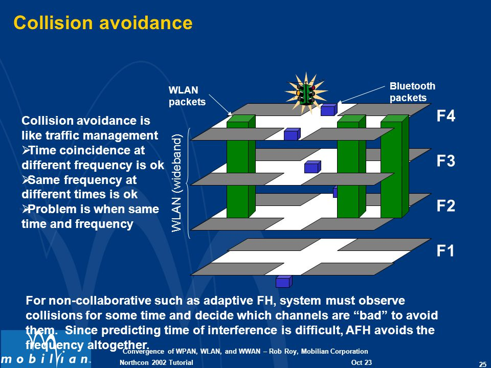 Convergence of WPAN, WLAN, and WWAN – Rob Roy, Mobilian Corporation 25 Oct 23 2002 Northcon 2002 Tutorial Collision avoidance Collision avoidance is like traffic management Time coincidence at different frequency is ok Same frequency at different times is ok Problem is when same time and frequency For non-collaborative such as adaptive FH, system must observe collisions for some time and decide which channels are bad to avoid them.