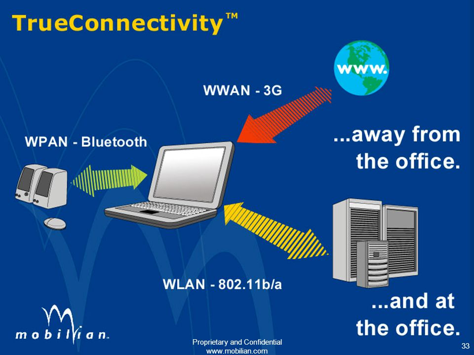 Convergence of WPAN, WLAN, and WWAN – Rob Roy, Mobilian Corporation 33 Oct Northcon 2002 Tutorial 33 Proprietary and Confidential