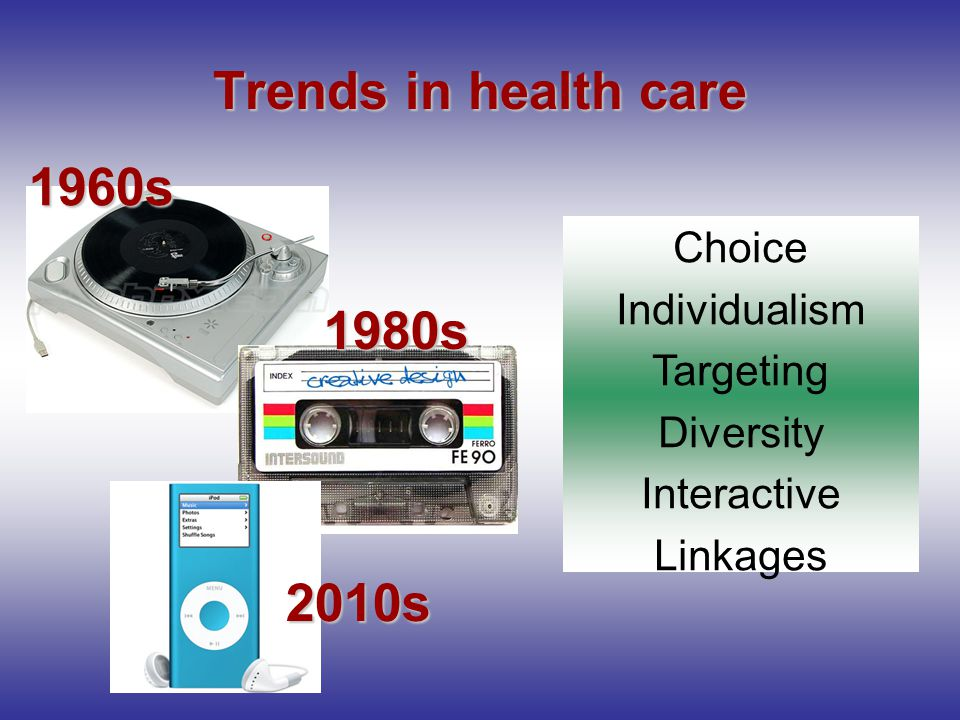 Trends in health care Choice Individualism Targeting Diversity Interactive Linkages 1960s 1980s 2010s