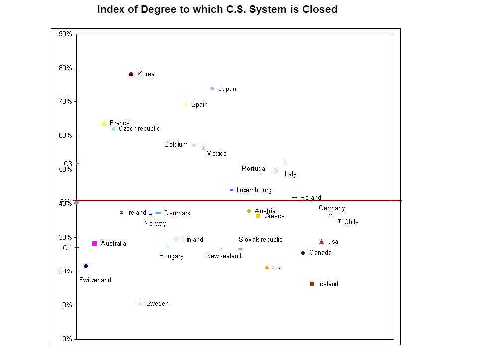 Index of Degree to which C.S. System is Closed