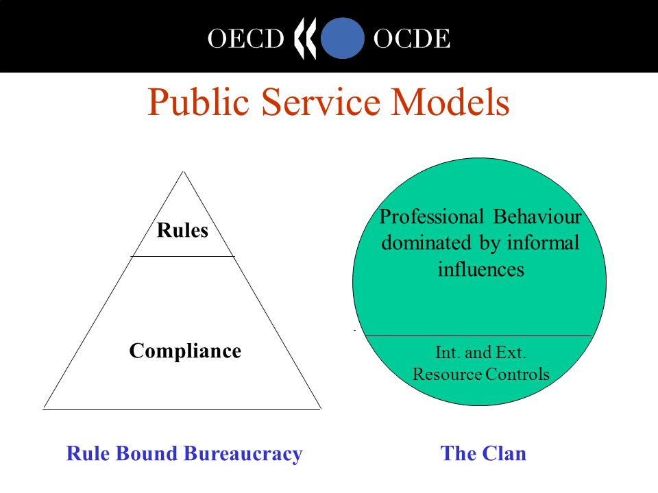 Public Service Models Rules Compliance Professional Behaviour dominated by informal influences Int.