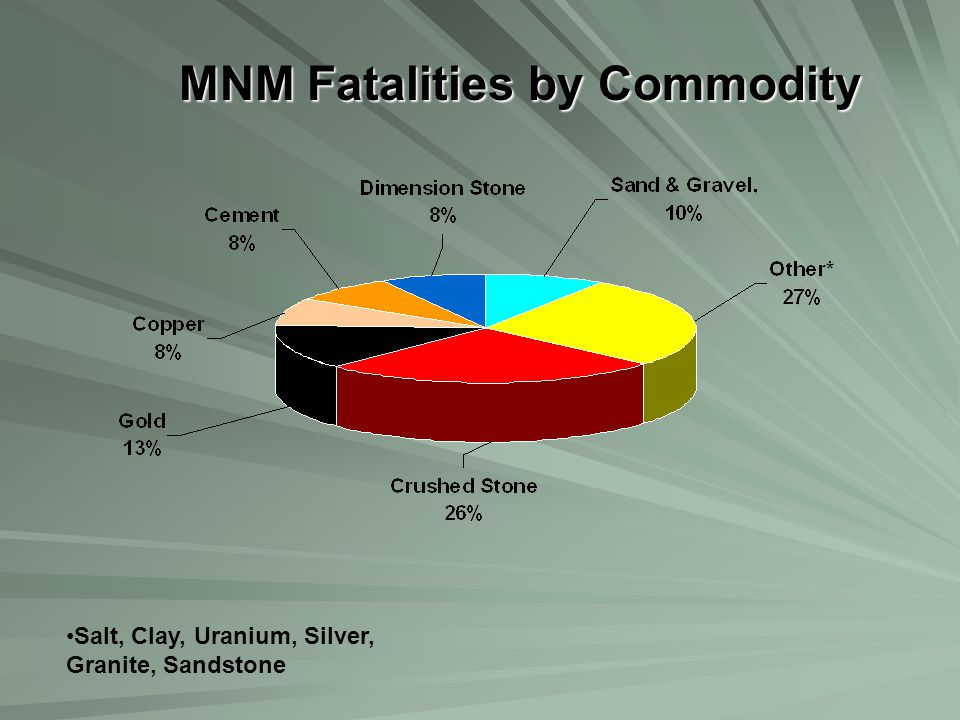 MNM Fatalities by Commodity Salt, Clay, Uranium, Silver, Granite, Sandstone