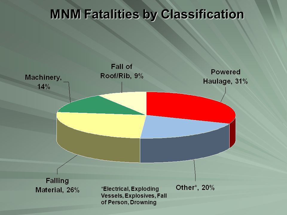 MNM Fatalities by Classification *Electrical, Exploding Vessels, Explosives, Fall of Person, Drowning
