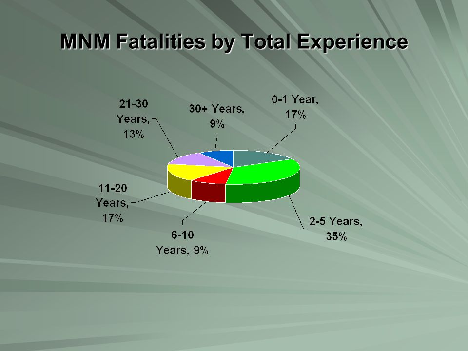 MNM Fatalities by Total Experience